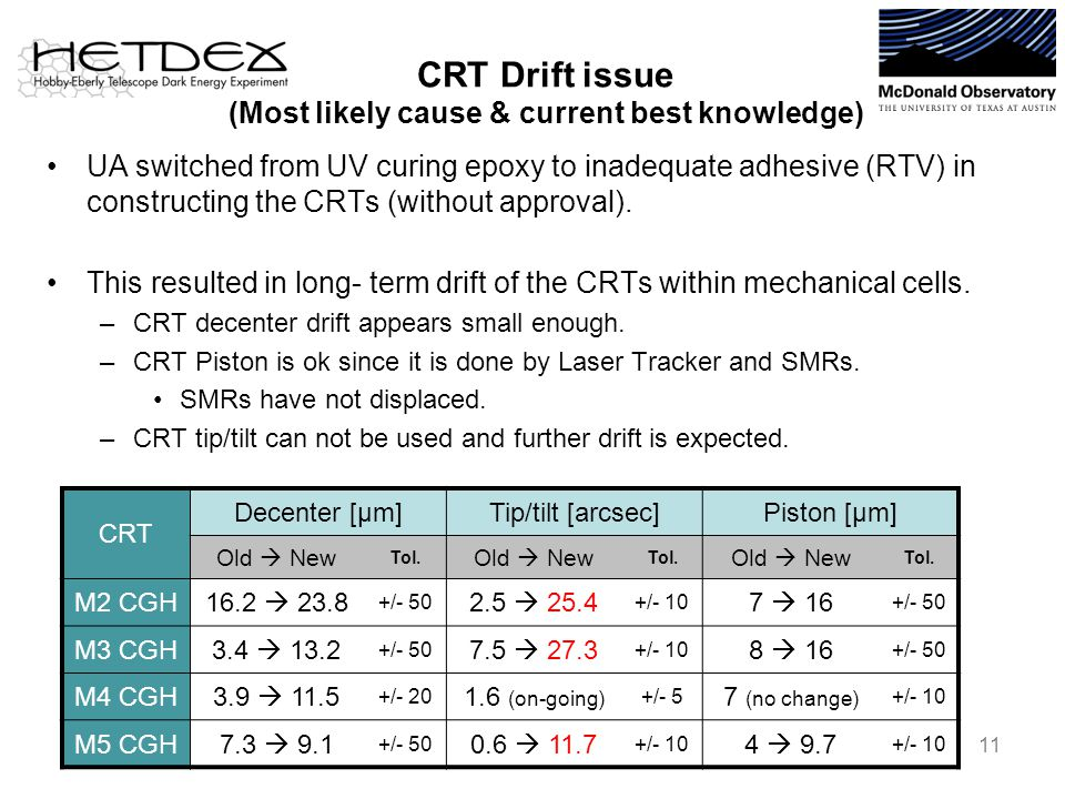 CRT Drift issue (Most likely cause & current best knowledge) UA switched from UV curing epoxy to inadequate adhesive (RTV) in constructing the CRTs (without approval).