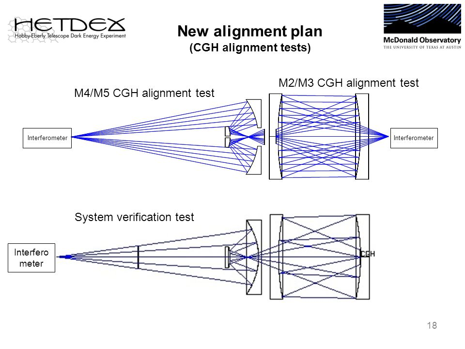New alignment plan (CGH alignment tests) 18 M4/M5 CGH alignment test M2/M3 CGH alignment test Interferometer System verification test