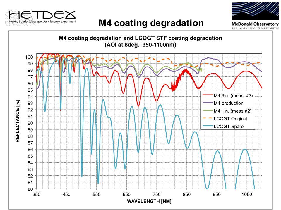 M4 coating degradation 25