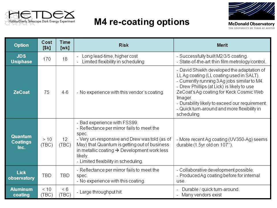 M4 re-coating options 28 Option Cost [$k] Time [wk] RiskMerit JDS Uniphase 17018 -Long lead-time, higher cost -Limited flexibility in scheduling - Successfully built M2/3/5 coating.