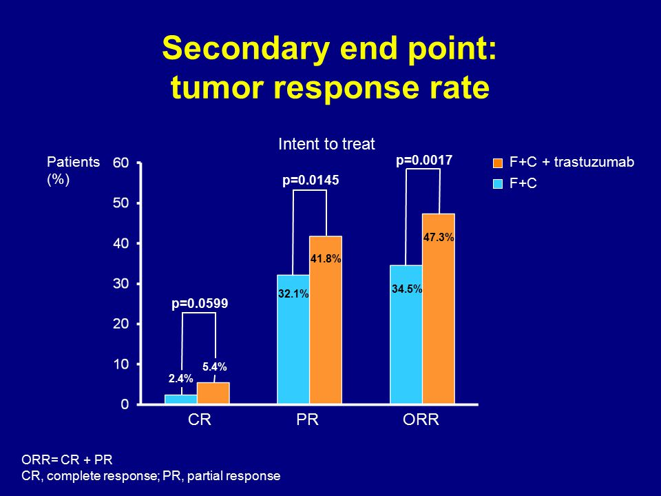 Secondary end point: tumor response rate 2.4% 5.4% 32.1% 41.8% 34.5% 47.3% Intent to treat ORR= CR + PR CR, complete response; PR, partial response p=