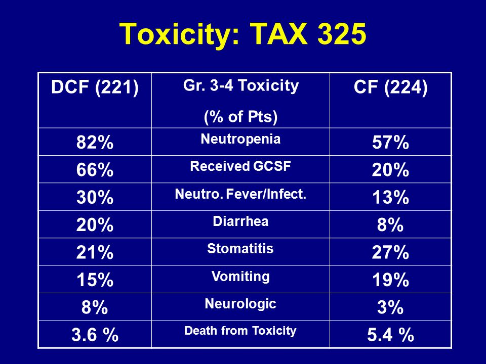 DCF is too toxic- and not worth it mDCF vs DCF Shah et al: ASCO 4014, 2010 DCF is spicy - requires G-CSF mDCF less so –72 patients randomized –mDCF had a better survival Does dose intensity matter in GI cancers?