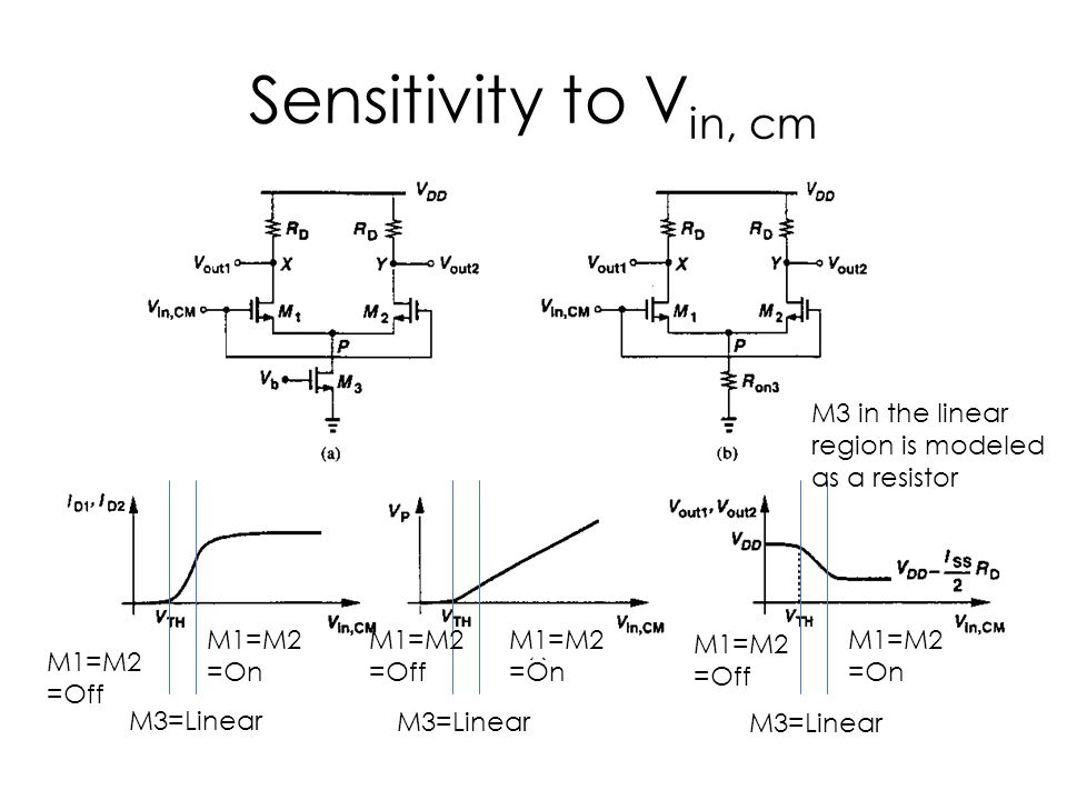 Sensitivity to V in, cm M3=Linear M1=M2 =Off M1=M2 =Off M1=M2 =Off M1=M2 =On M1=M2 =On M1=M2 =On M3 in the linear region is modeled as a resistor