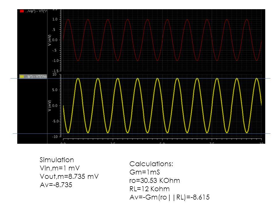 Simulation Vin,m=1 mV Vout,m=8.735 mV Av=-8.735 Calculations: Gm=1mS ro=30.53 KOhm RL=12 Kohm Av=-Gm(ro||RL)=-8.615