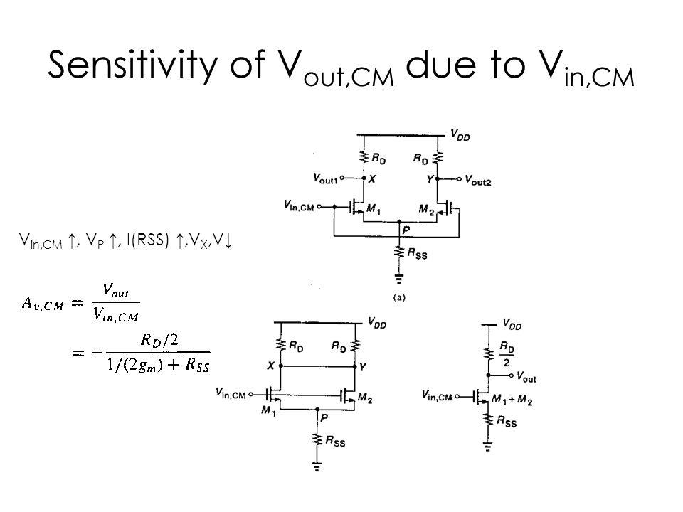 Sensitivity of V out,CM due to V in,CM V in,CM ↑, V P ↑, I(RSS) ↑,V X,V↓