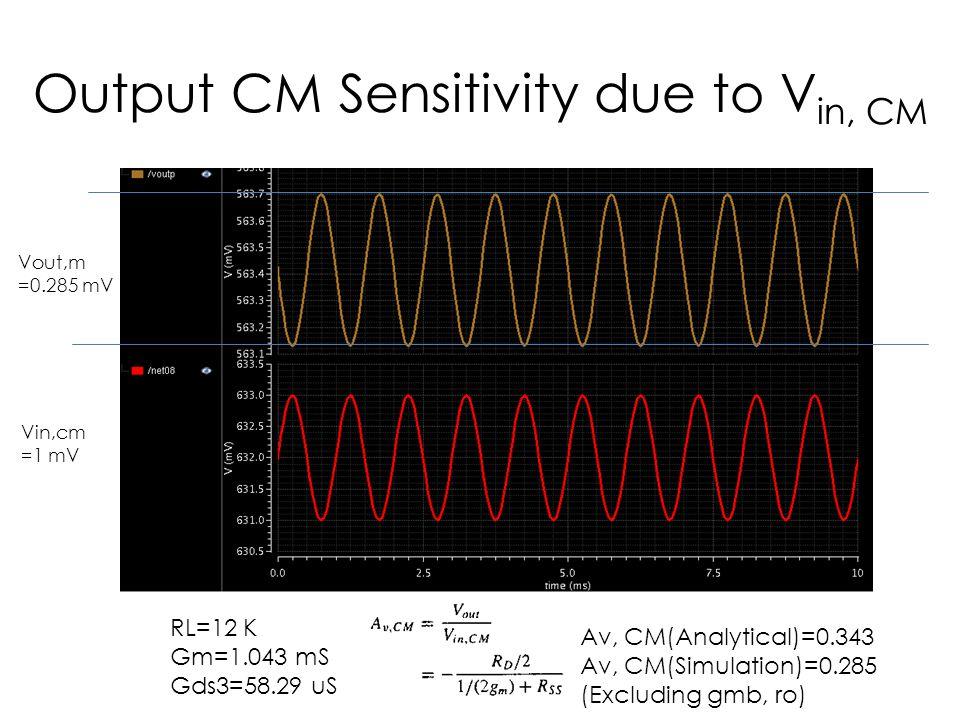 Output CM Sensitivity due to V in, CM Vout,m =0.285 mV Vin,cm =1 mV RL=12 K Gm=1.043 mS Gds3=58.29 uS Av, CM(Analytical)=0.343 Av, CM(Simulation)=0.28