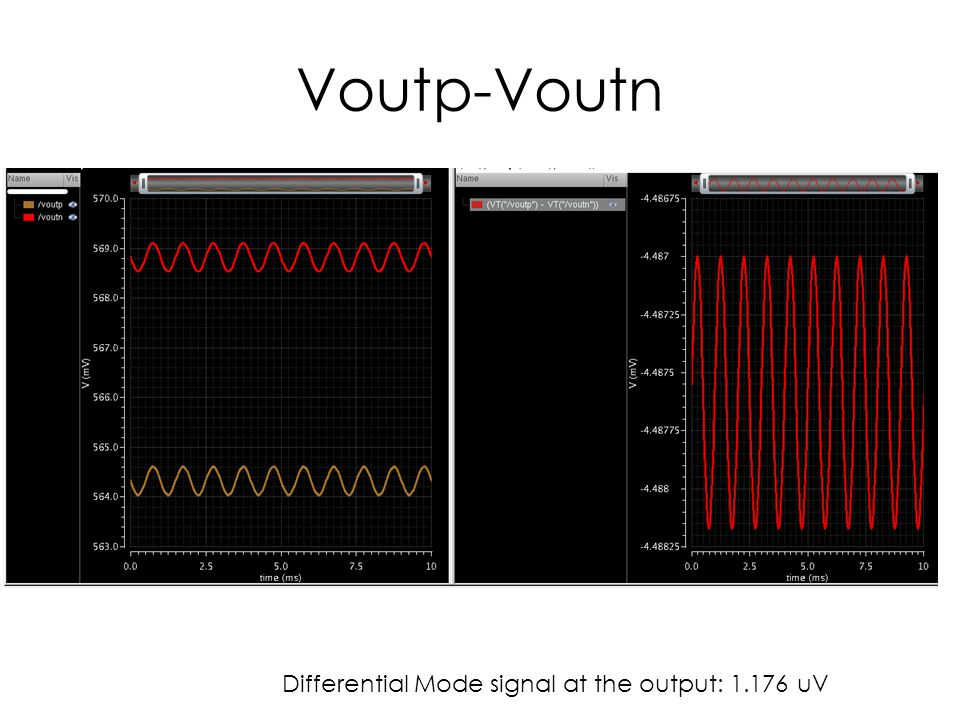 Voutp-Voutn Differential Mode signal at the output: 1.176 uV