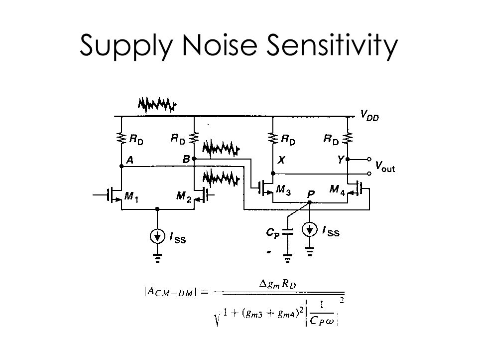 Supply Noise Sensitivity