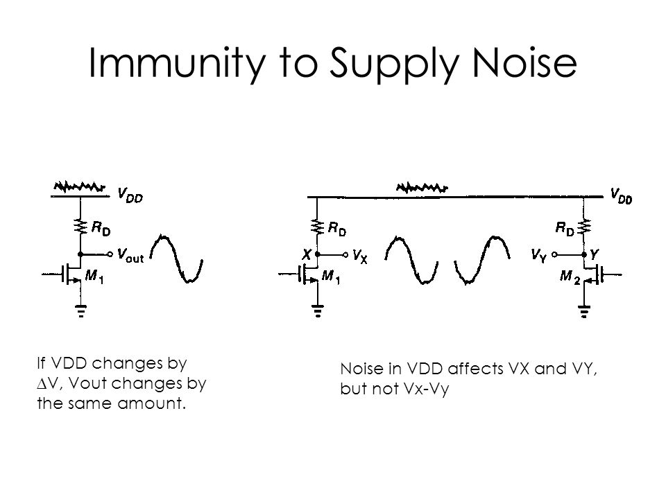 Immunity to Supply Noise If VDD changes by ∆V, Vout changes by the same amount. Noise in VDD affects VX and VY, but not Vx-Vy