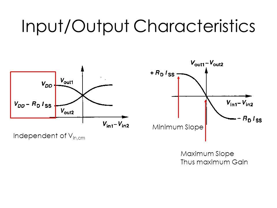 Input/Output Characteristics Independent of V in,cm Maximum Slope Thus maximum Gain Minimum Slope