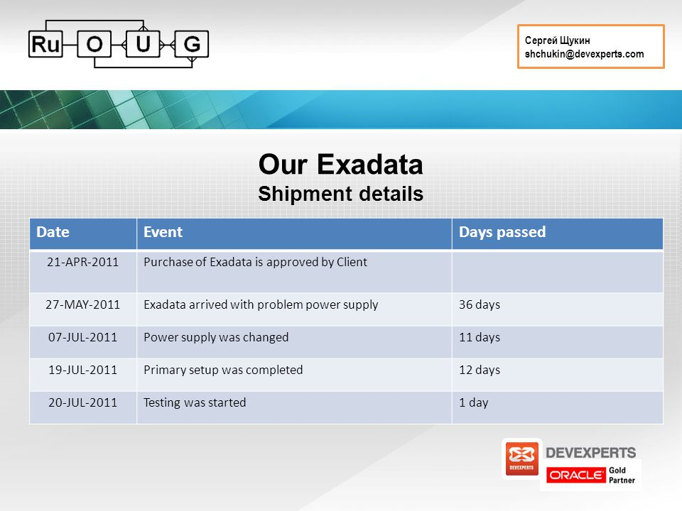Сергей Щукин shchukin@devexperts.com Our Exadata Shipment details DateEventDays passed 21-APR-2011Purchase of Exadata is approved by Client 27-MAY-2011Exadata arrived with problem power supply36 days 07-JUL-2011Power supply was changed11 days 19-JUL-2011Primary setup was completed12 days 20-JUL-2011Testing was started1 day
