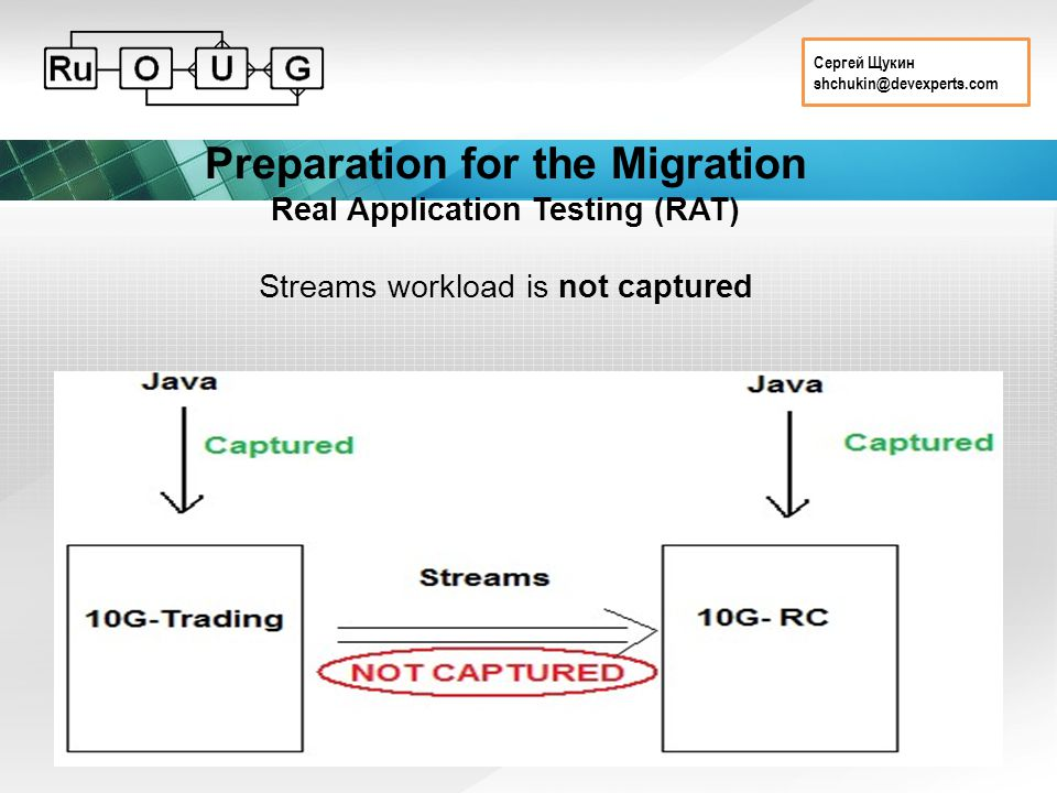 Сергей Щукин shchukin@devexperts.com Preparation for the Migration Real Application Testing (RAT) Streams workload is not captured