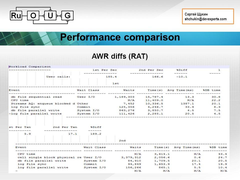 Сергей Щукин shchukin@devexperts.com Performance comparison AWR diffs (RAT)