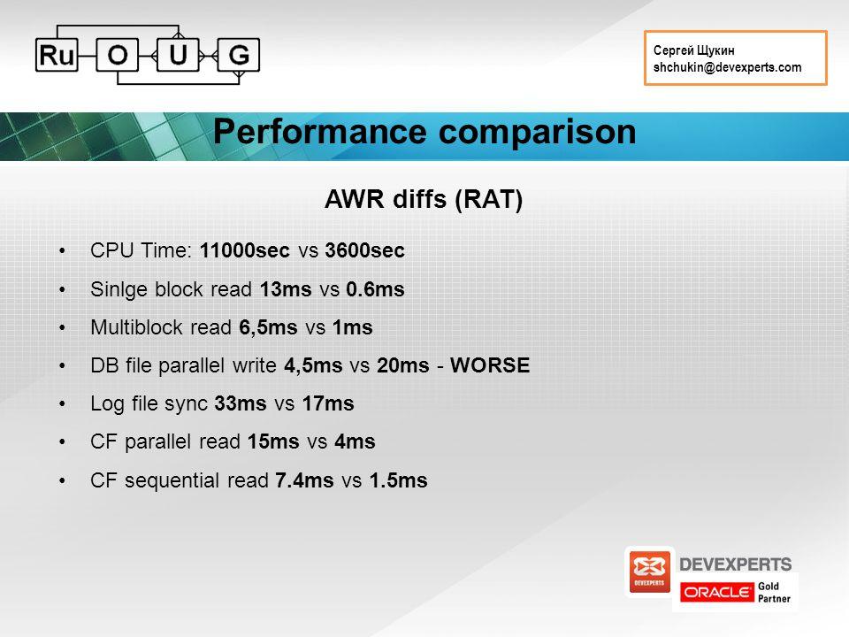 Сергей Щукин shchukin@devexperts.com Performance comparison AWR diffs (RAT) CPU Time: 11000sec vs 3600sec Sinlge block read 13ms vs 0.6ms Multiblock read 6,5ms vs 1ms DB file parallel write 4,5ms vs 20ms - WORSE Log file sync 33ms vs 17ms CF parallel read 15ms vs 4ms CF sequential read 7.4ms vs 1.5ms