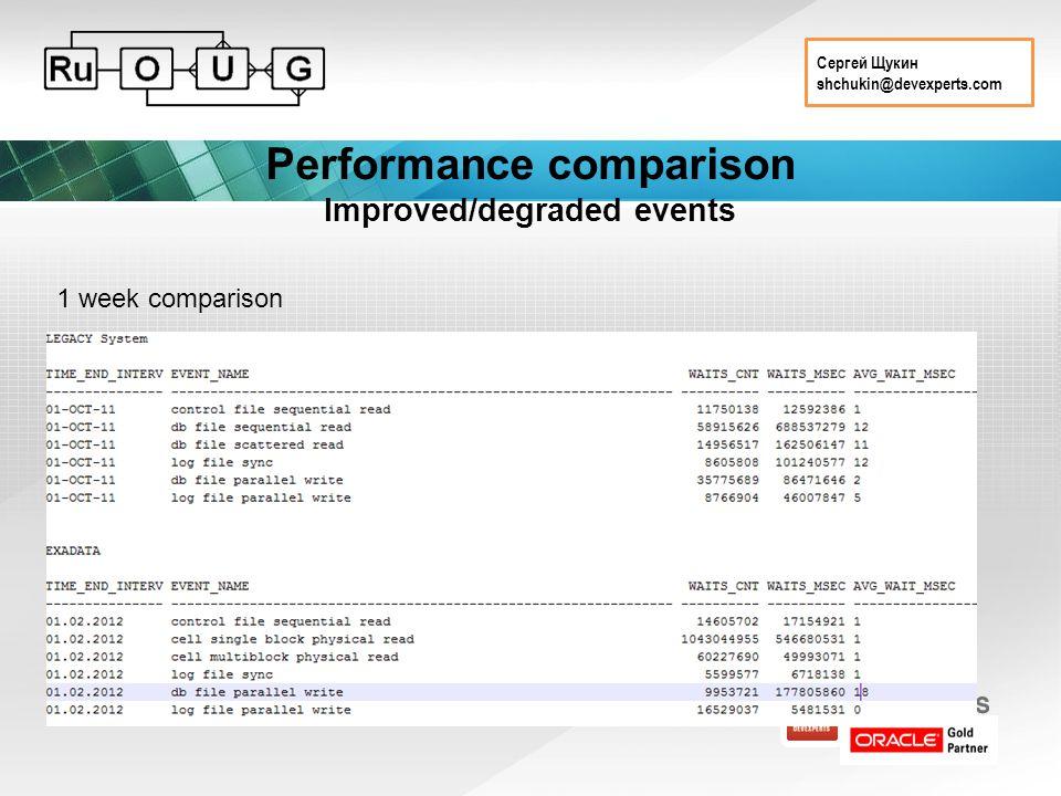 Сергей Щукин shchukin@devexperts.com Performance comparison Improved/degraded events 1 week comparison