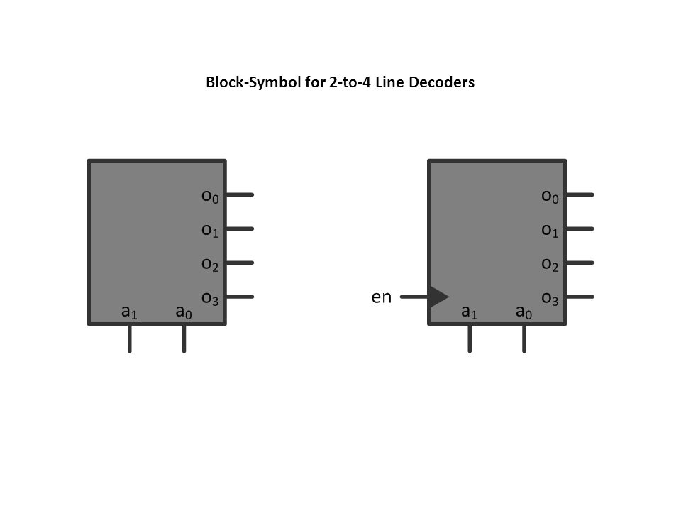 Block-Symbol for 2-to-4 Line Decoders