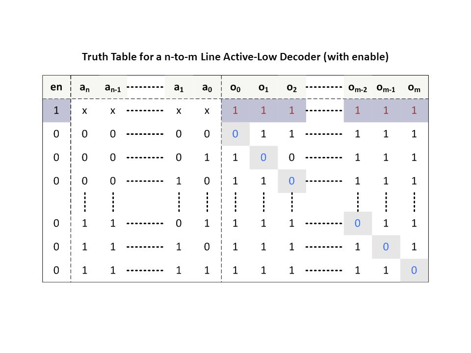 Truth Table for a n-to-m Line Active-Low Decoder (with enable)