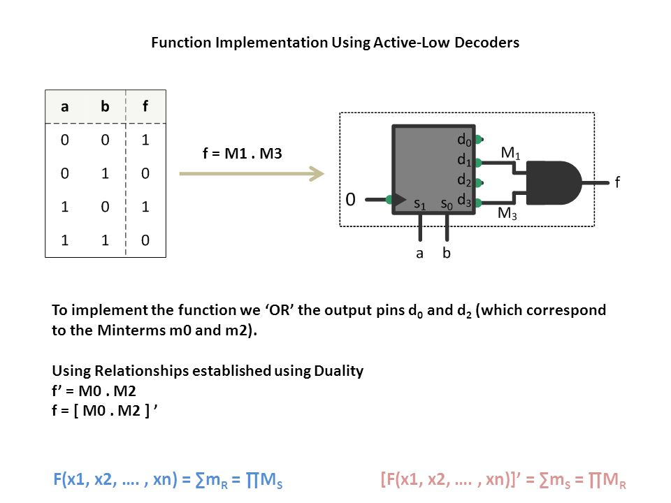 To implement the function we 'OR' the output pins d 0 and d 2 (which correspond to the Minterms m0 and m2).