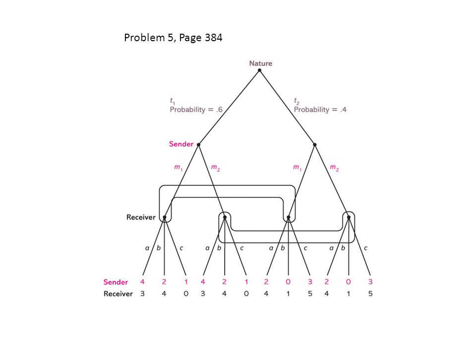 Problem 5, Page 384