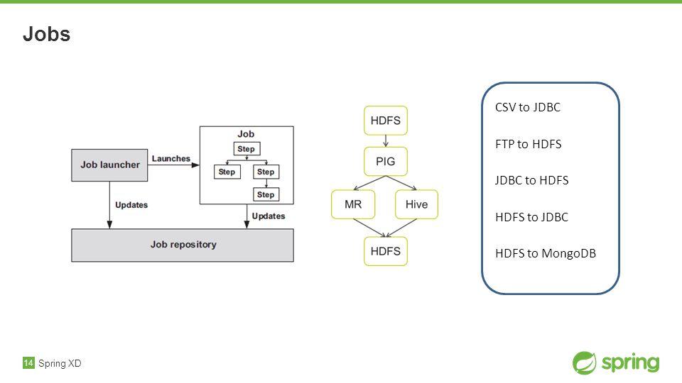 14 Jobs Spring XD CSV to JDBC FTP to HDFS JDBC to HDFS HDFS to JDBC HDFS to MongoDB