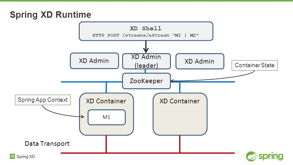 16 Spring XD Runtime Spring XD XD Container Spring XD XD Admin (leader) XD Shell HTTP POST /streams/aStream M1 | M2 Data Transport Spring App Context M1 ZooKeeper Container State XD Admin