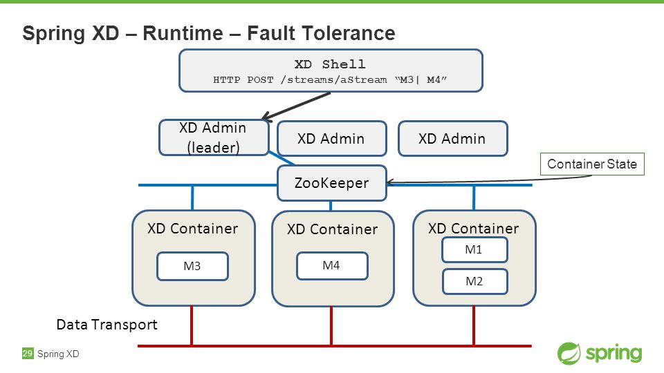 29 XD Container Spring XD – Runtime – Fault Tolerance Spring XD XD Shell HTTP POST /streams/aStream M3| M4 Data Transport ZooKeeper Container State XD Admin (leader) XD Container XD Admin M3 XD Container M4 M2 M1