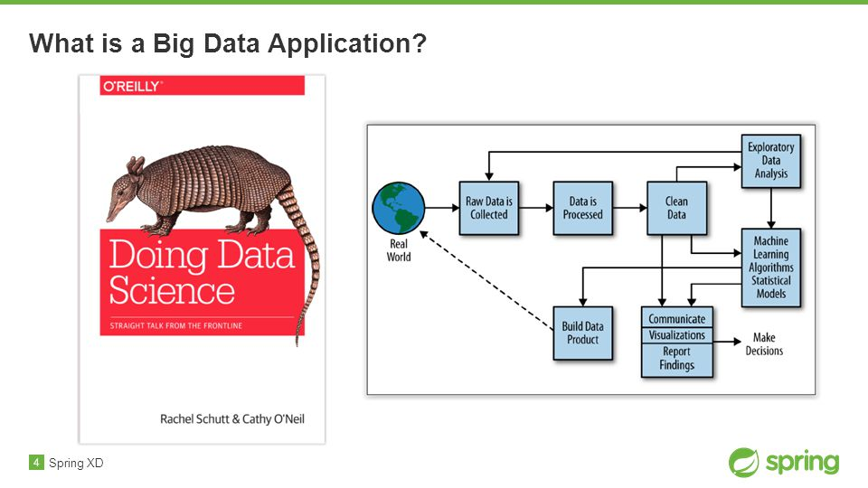 4 What is a Big Data Application Spring XD