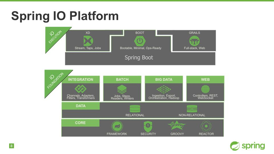 8 Spring IO Platform