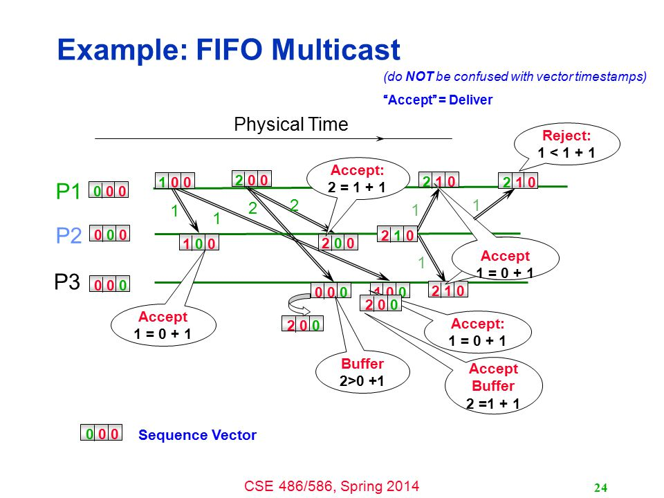 CSE 486/586, Spring 2014 Example: FIFO Multicast P1 P2 P3 0 0 0 Physical Time 1 0 0 2 0 0 1 0 0 2 0 0 2 1 0 0 0 0 2 1 0 0 0 01 0 0 2 1 0 1 1 2 2 1 1 Reject: 1 < 1 + 1 Accept 1 = 0 + 1 Accept: 2 = 1 + 1 2 0 0 Buffer 2>0 +1 Accept: 1 = 0 + 1 2 0 0 Accept Buffer 2 =1 + 1 Accept 1 = 0 + 1 Sequence Vector 0 0 0 (do NOT be confused with vector timestamps) Accept = Deliver 24 1