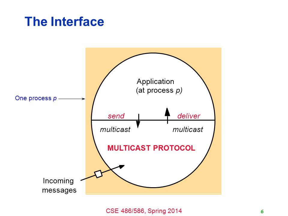 CSE 486/586, Spring 2014 The Interface 6 Application (at process p) MULTICAST PROTOCOL send multicast Incoming messages deliver multicast One process p