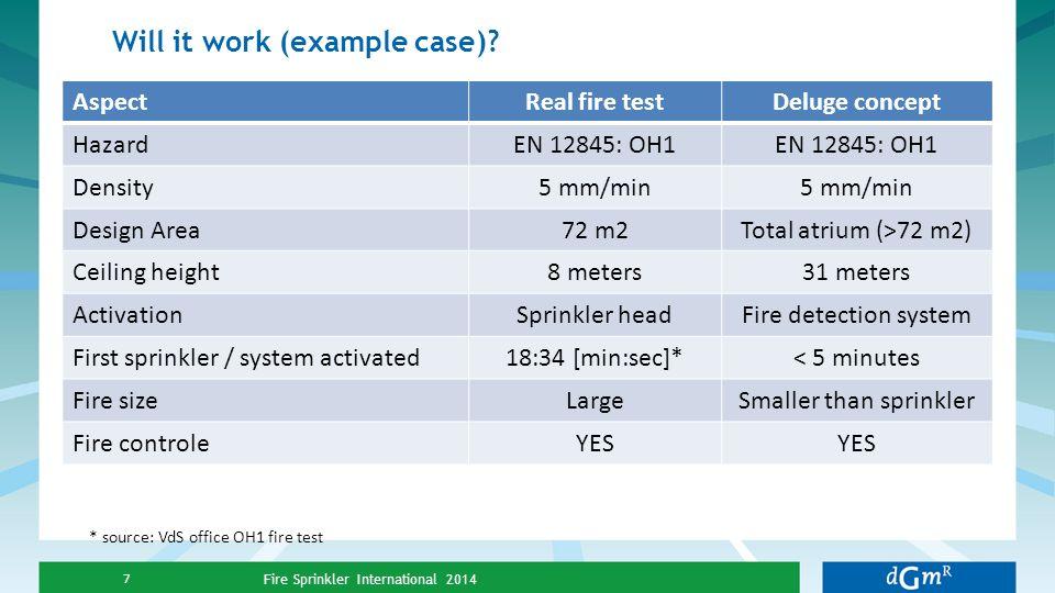 Will it work (example case)? Fire Sprinkler International 2014 7 AspectReal fire testDeluge concept HazardEN 12845: OH1 Density5 mm/min Design Area72