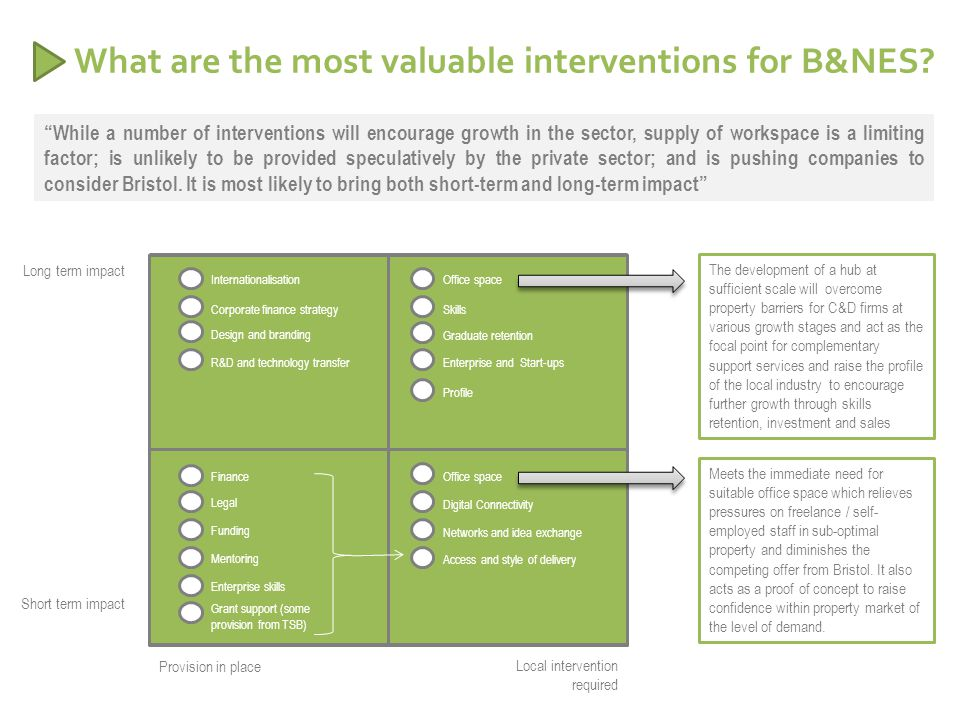 What are the most valuable interventions for B&NES.