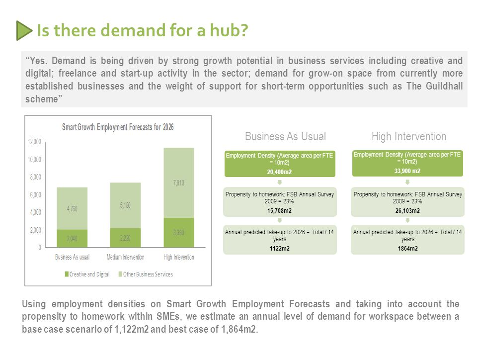 Is there demand for a hub. Yes.