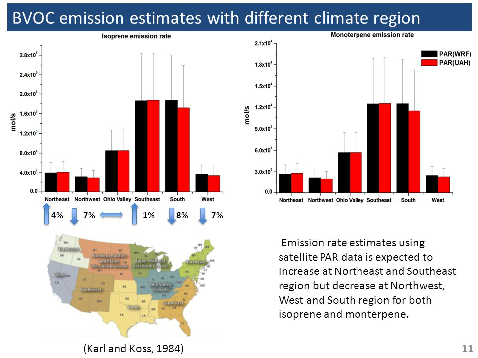 BVOC emission estimates with different climate region Emission rate estimates using satellite PAR data is expected to increase at Northeast and Southeast region but decrease at Northwest, West and South region for both isoprene and monterpene.