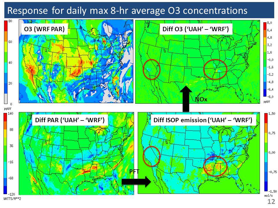 Response for daily max 8-hr average O3 concentrations O3 (WRF PAR) Diff PAR ('UAH' – 'WRF')Diff ISOP emission ('UAH' – 'WRF') Diff O3 ('UAH' – 'WRF')