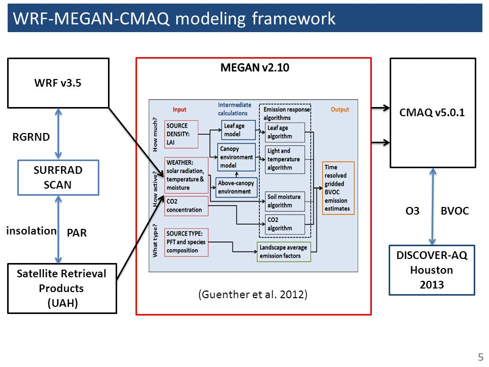WRF-MEGAN-CMAQ modeling framework WRF v3.5 CMAQ v5.0.1 Satellite Retrieval Products (UAH) SURFRAD SCAN DISCOVER-AQ Houston 2013 O3BVOC RGRND (Guenther et al.