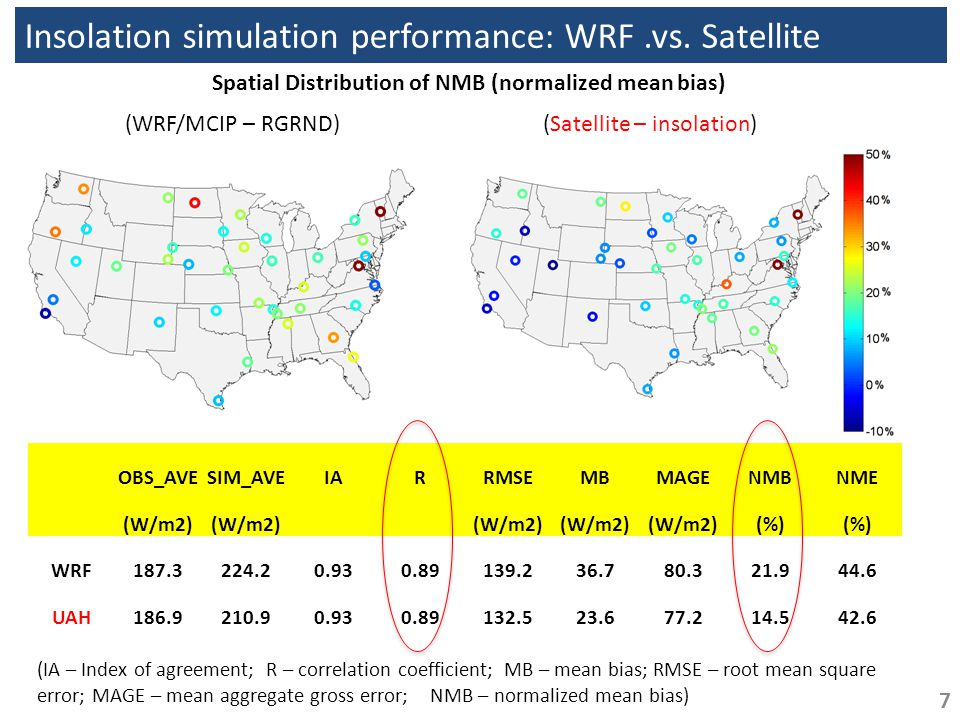 Insolation simulation performance: WRF.vs.