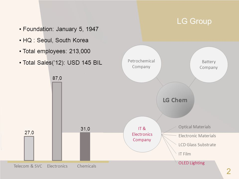 LG Group 27,0 87,0 31,0 Total Sales('12): USD 145 BIL Foundation: January 5, 1947 HQ : Seoul, South Korea Total employees: 213,000 Battery Company Pet