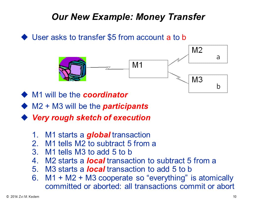 © 2014 Zvi M. Kedem 10 Our New Example: Money Transfer uUser asks to transfer $5 from account a to b uM1 will be the coordinator uM2 + M3 will be the