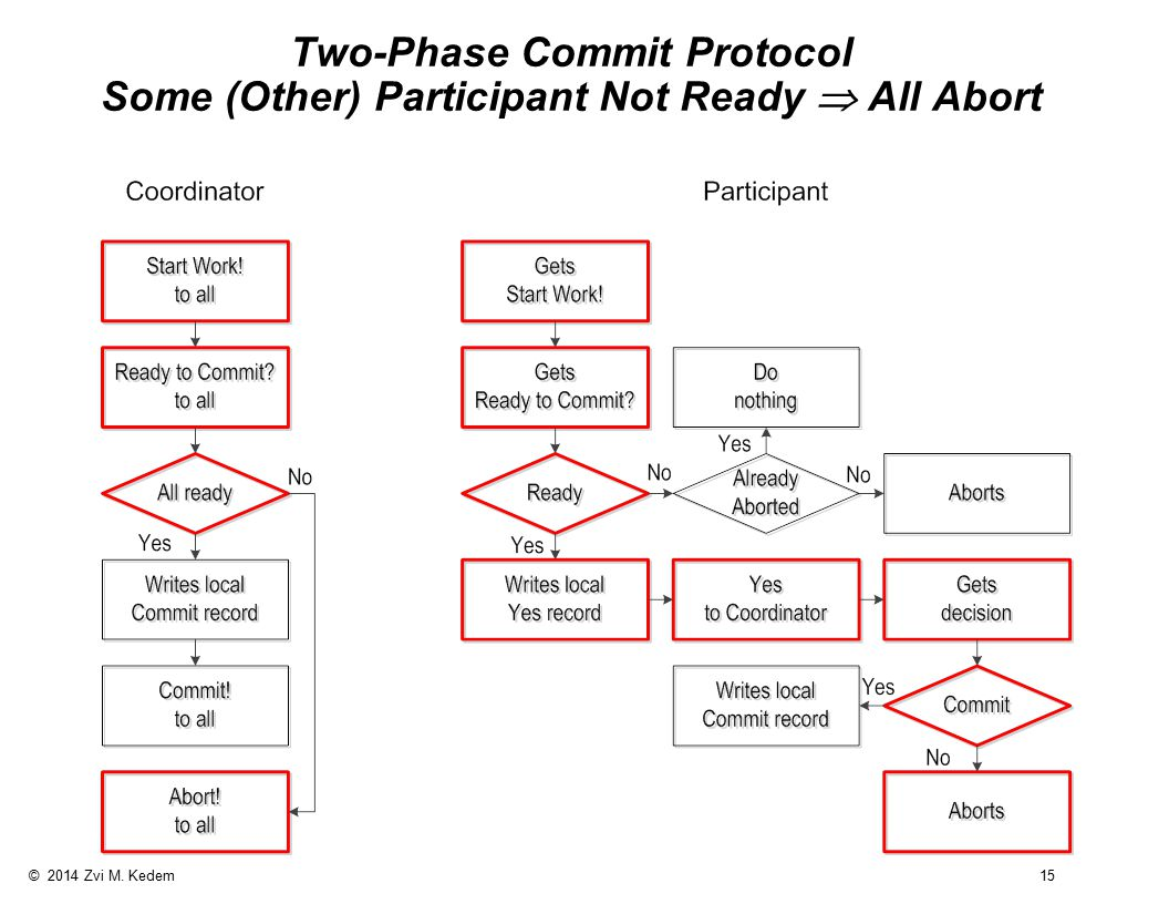 © 2014 Zvi M. Kedem 15 Two-Phase Commit Protocol Some (Other) Participant Not Ready  All Abort