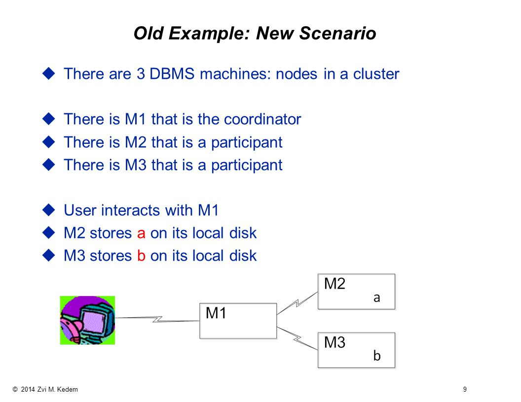 © 2014 Zvi M. Kedem 9 Old Example: New Scenario uThere are 3 DBMS machines: nodes in a cluster uThere is M1 that is the coordinator uThere is M2 that