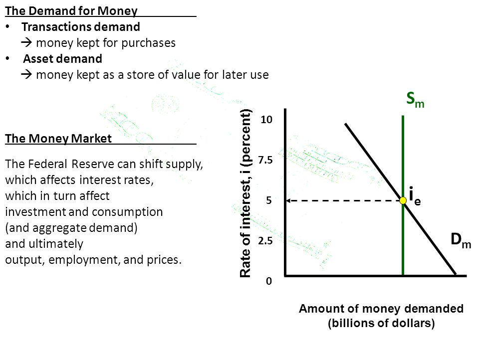 The Demand for Money Transactions demand  money kept for purchases Asset demand  money kept as a store of value for later use The Money Market The F