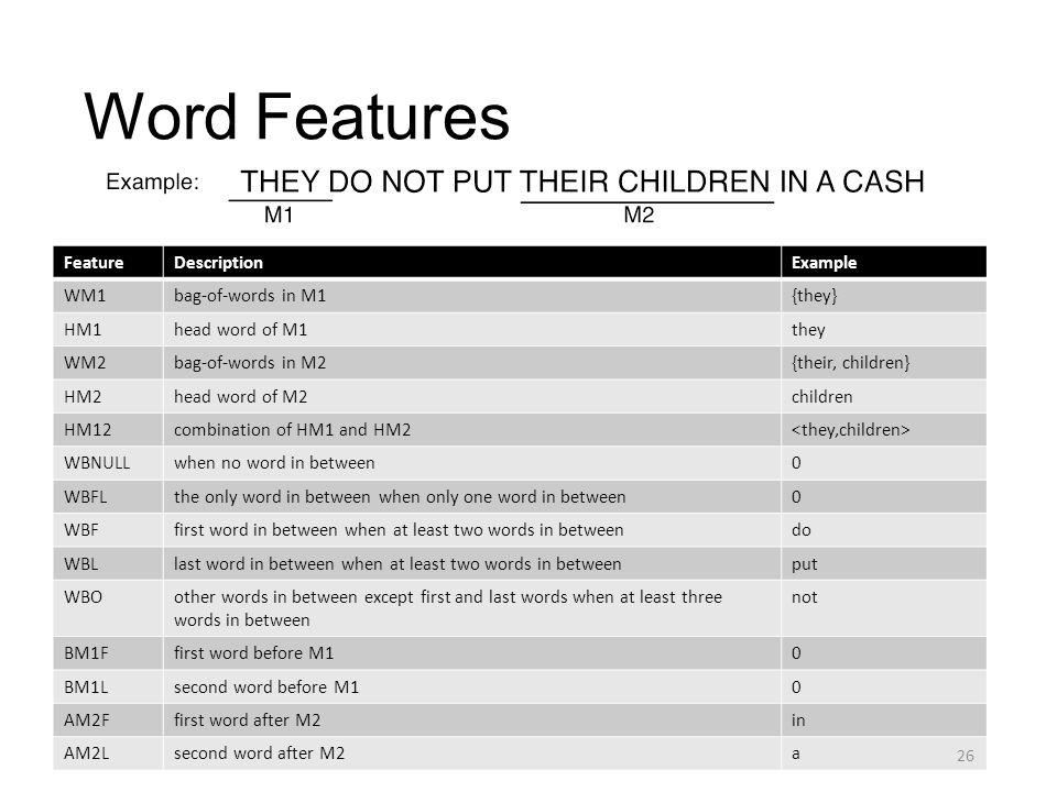 FeatureDescriptionExample WM1bag-of-words in M1{they} HM1head word of M1they WM2bag-of-words in M2{their, children} HM2head word of M2children HM12com