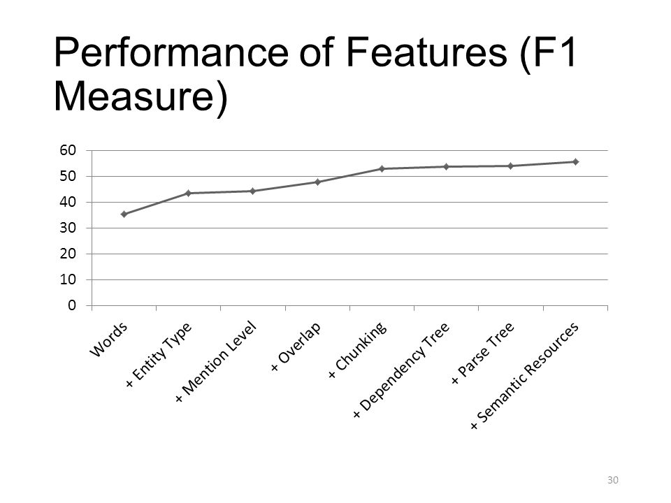 Performance of Features (F1 Measure) 30