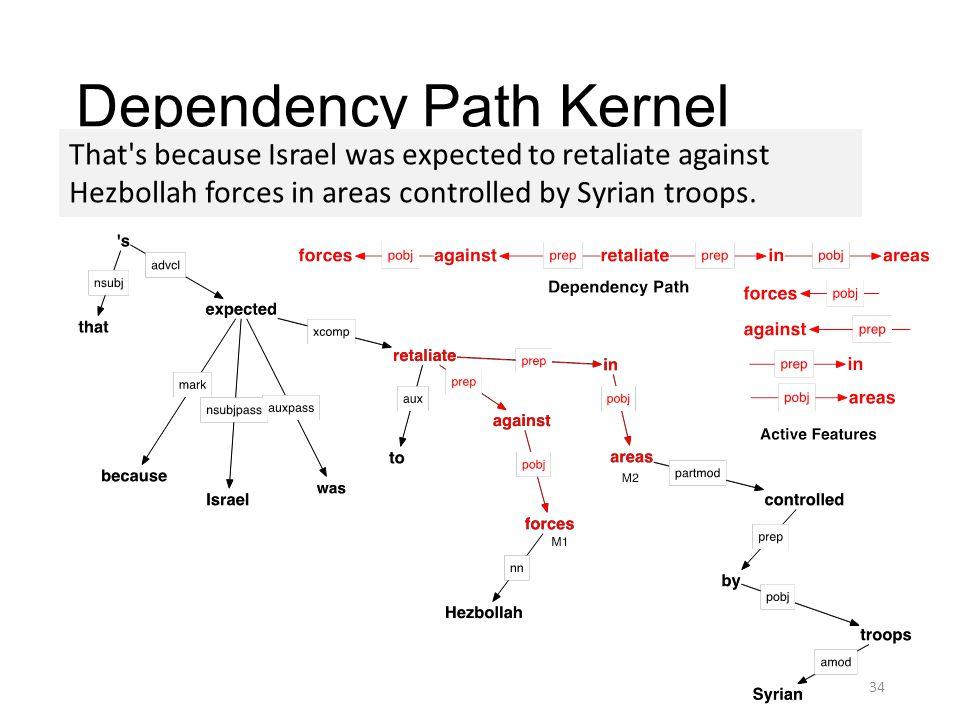 Dependency Path Kernel That s because Israel was expected to retaliate against Hezbollah forces in areas controlled by Syrian troops.