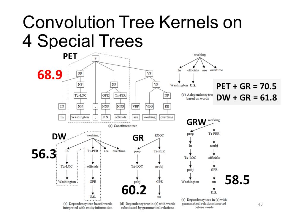 Convolution Tree Kernels on 4 Special Trees 68.9 56.3 60.2 58.5 PET DW GR GRW PET + GR = 70.5 DW + GR = 61.8 43
