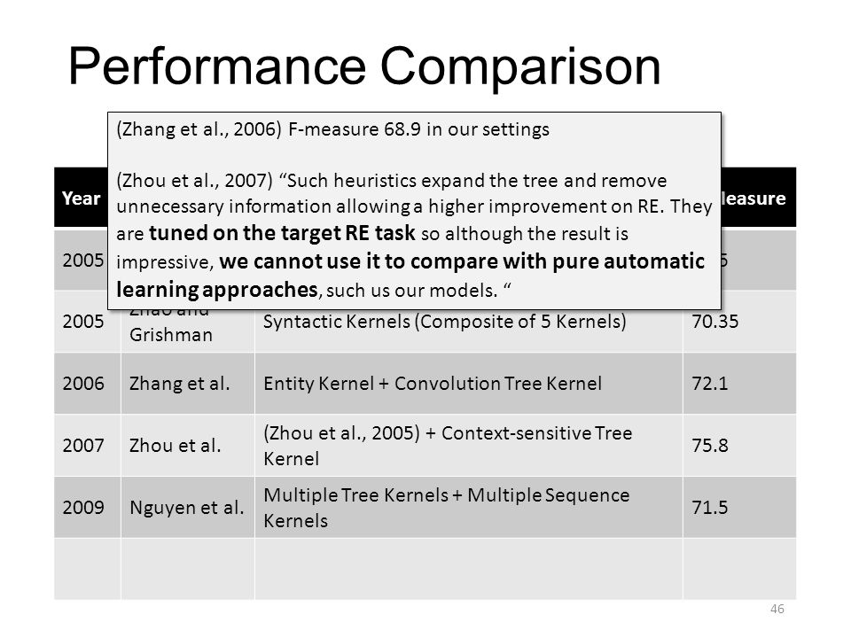 Performance Comparison YearAuthorsMethodF-Measure 2005Zhou et al.Linear Kernels with Handcrafted Features55.5 2005 Zhao and Grishman Syntactic Kernels (Composite of 5 Kernels)70.35 2006Zhang et al.Entity Kernel + Convolution Tree Kernel72.1 2007Zhou et al.