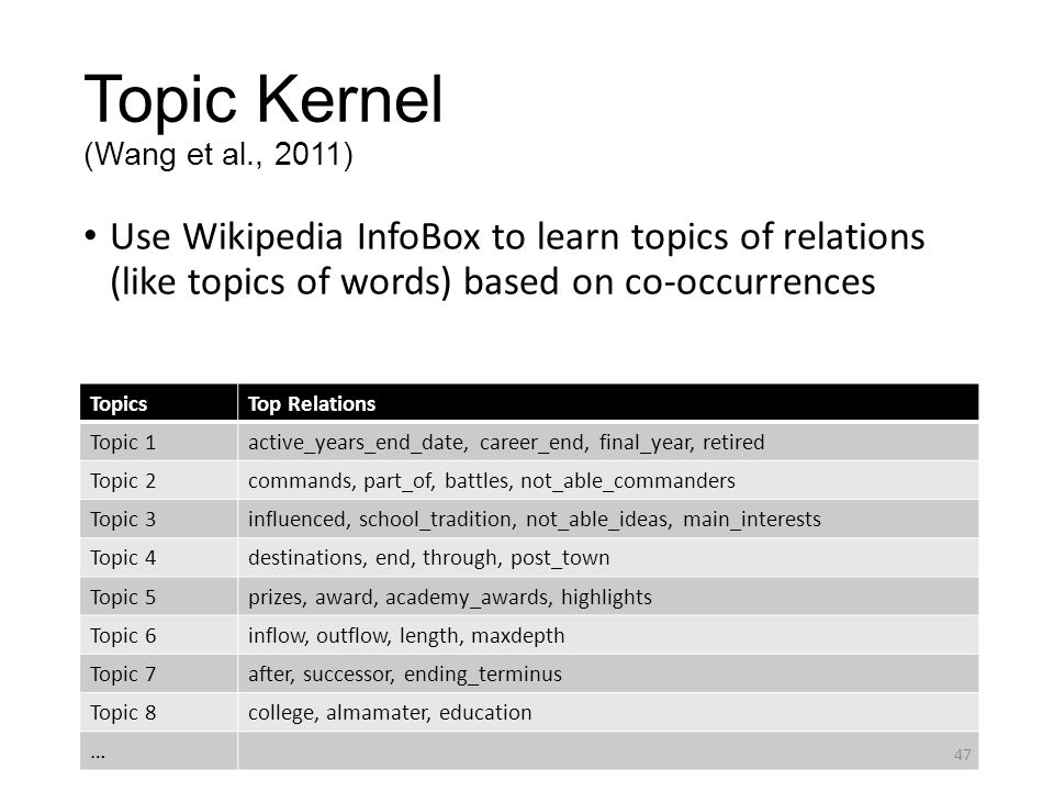 Topic Kernel (Wang et al., 2011) Use Wikipedia InfoBox to learn topics of relations (like topics of words) based on co-occurrences TopicsTop Relations