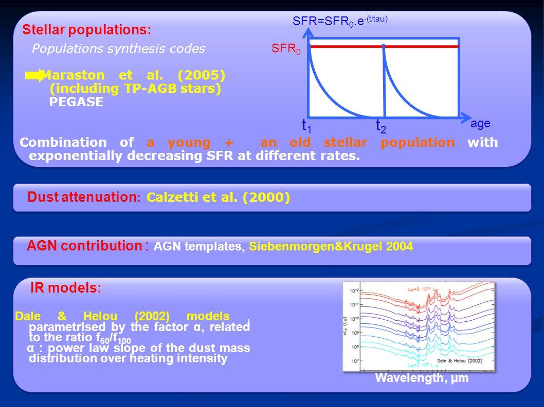 SFR 0 SFR SFR=SFR 0.e -(t/tau) age Populations synthesis codes Maraston et al.