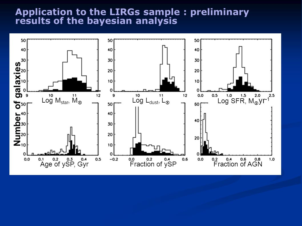 Application to the LIRGs sample : preliminary results of the bayesian analysis Number of galaxies Log M star, M  Log L dust, L  Log SFR, M  yr -1 Age of ySP, GyrFraction of ySPFraction of AGN
